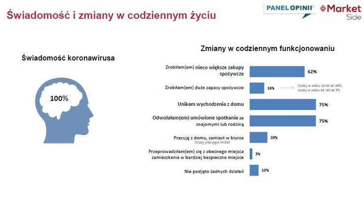 Co robią Polacy w obliczu zagrożenia koronawirusem?