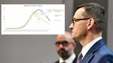 """Premier przedstawia wykres. """"Wygrywamy z epidemią, liczba zakażeń spada"""""""