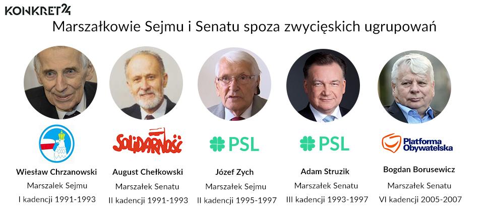 Marszałkowie parlamentu spoza zwycięskich partii