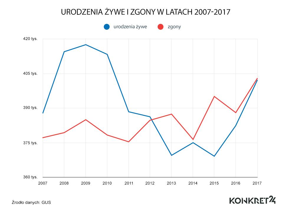 Trend w liczbie urodzeń i zgonów w latach 2007-2017
