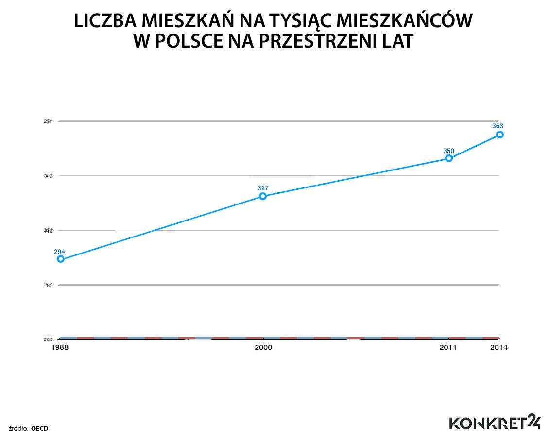 Mimo wzrostu liczby mieszkań na tysiąc mieszkańców, Polska w europejskich statystykach wypada najgorzej