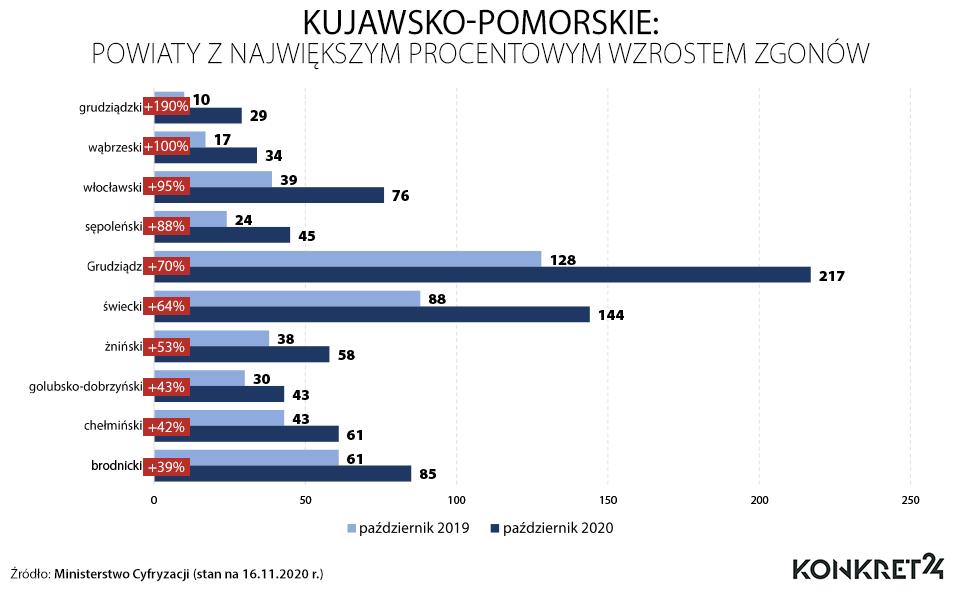 Kujawsko-pomorskie: powiaty z największym procentowym wzrostem zgonów