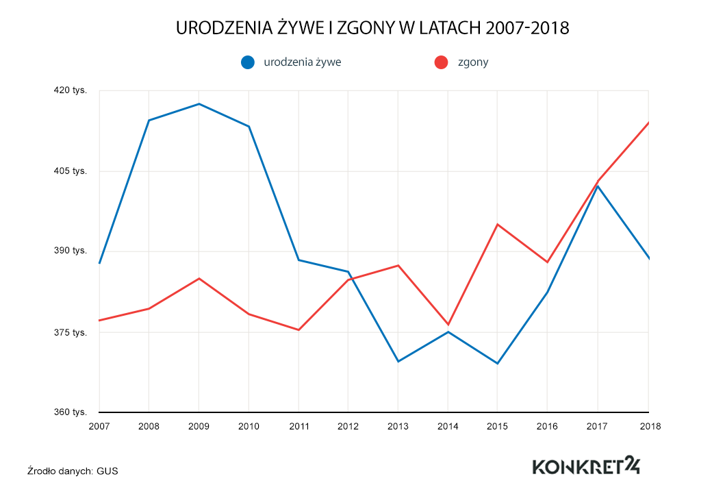 Liczba zgonów i urodzeń w Polsce