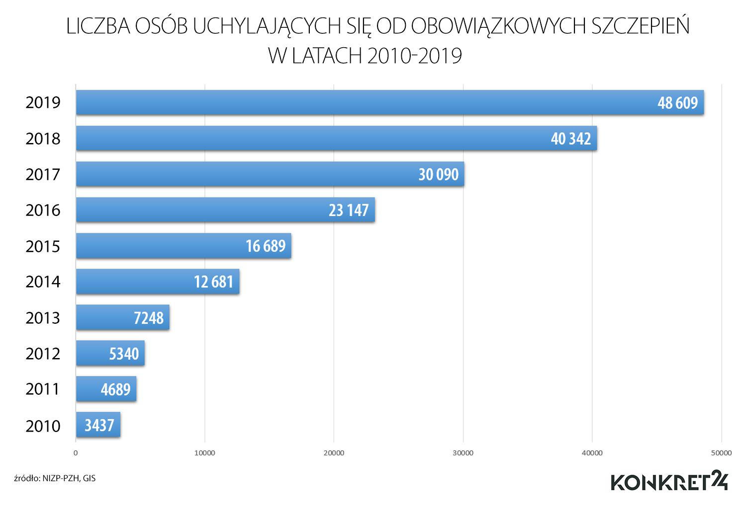 Liczba osób uchylających się od obowiązkowych szczepień w latach 2010-2019