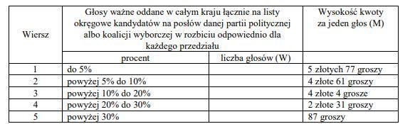 Zasada wyliczania subwencji budżetowej dla partii politycznych