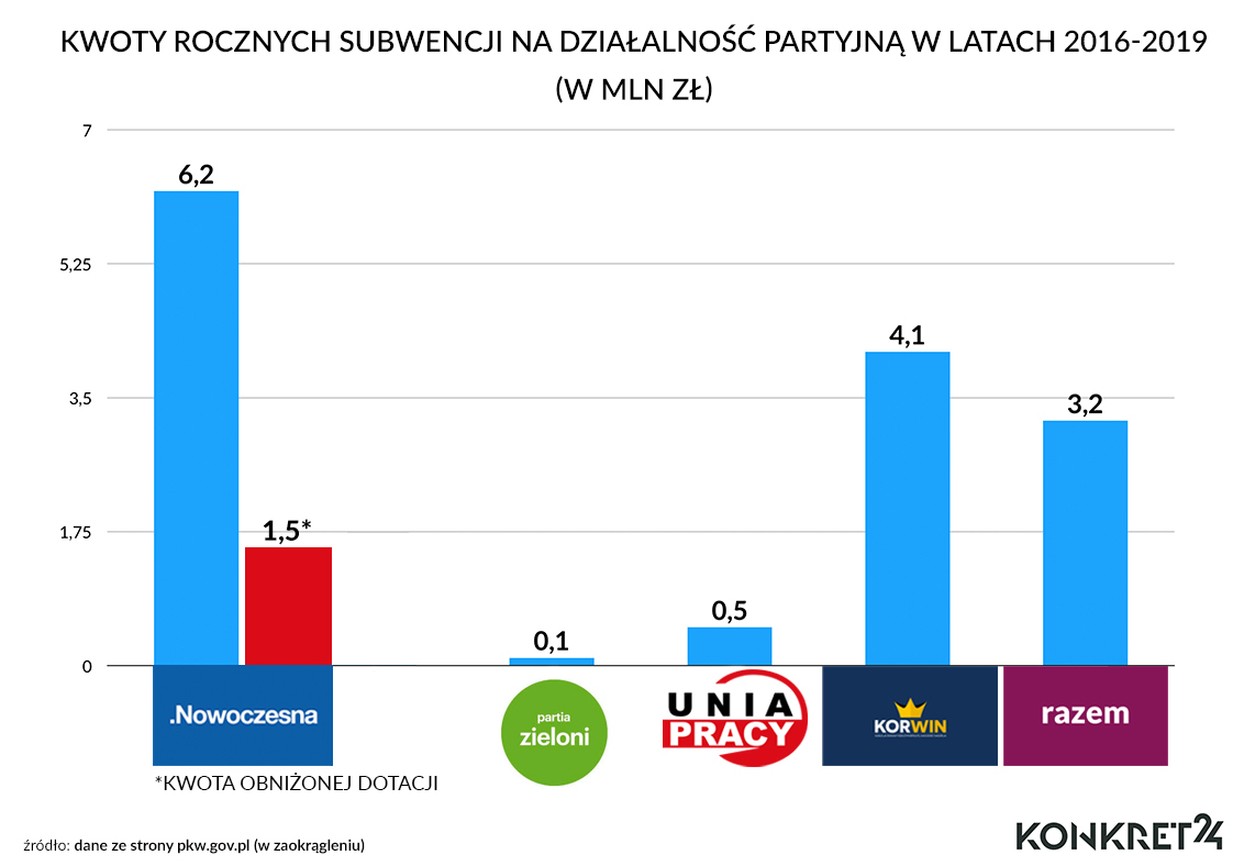 Subwencje dla partii politycznych