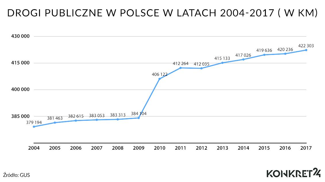 Drogi publiczne w Polsce