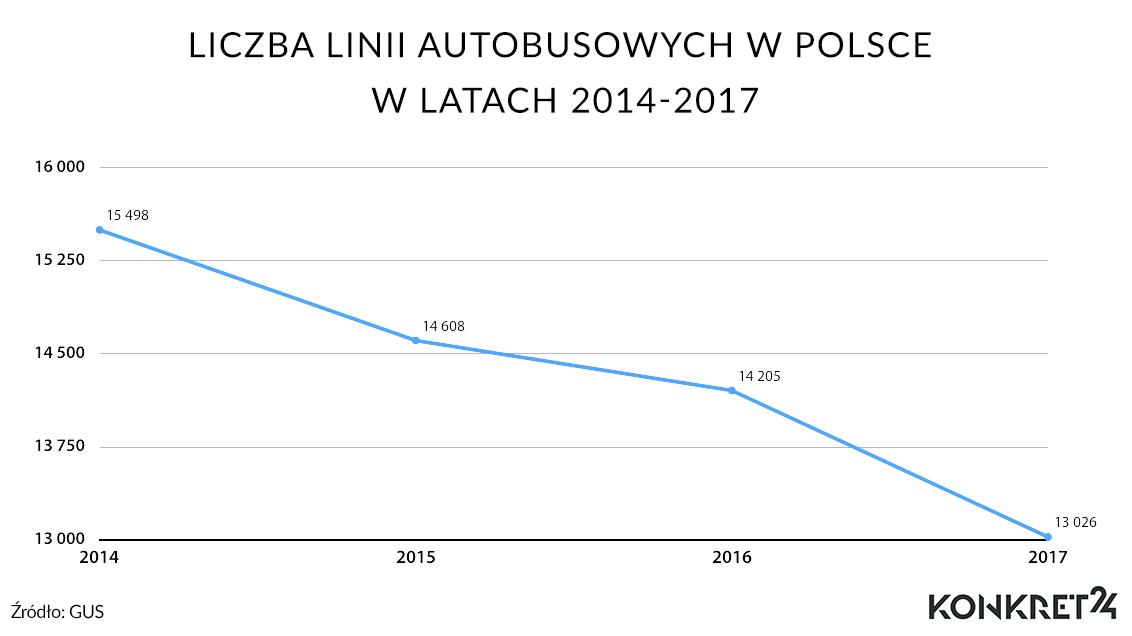Linie autobusowe w Polsce