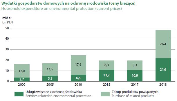 Wydatki gospodarstw domowych na ochronę środowiska (ceny bieżące)