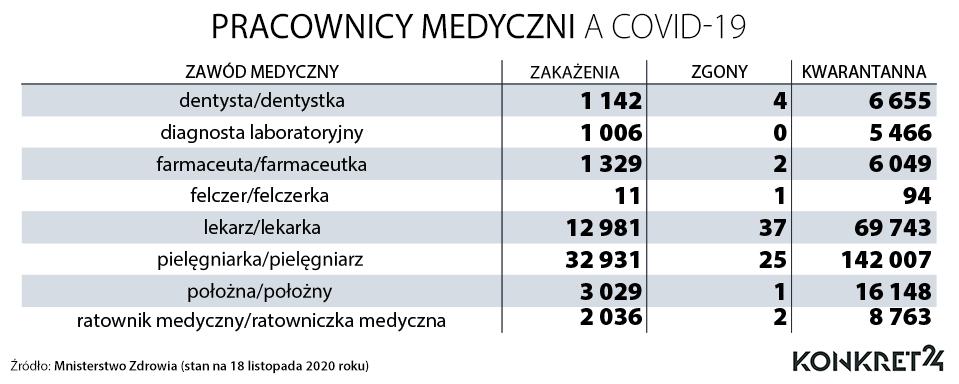 Pracownicy medyczni a COVID-19. Zakażenia, zgony i kwarantanna od początku pandemii do 18 listopada 2020 roku