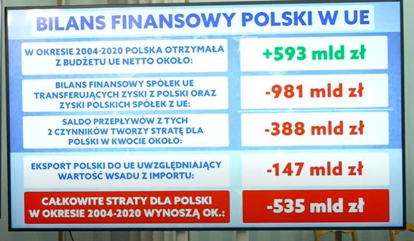 Wyliczenia bilansu finansowego Polski w Unii Europejskiej autorstwa prof. Krysiaka i prof. Grosse