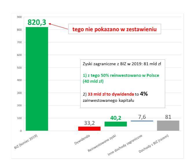 Zagraniczne inwestycje w Polsce i zyski firm z Unii Europejskiej