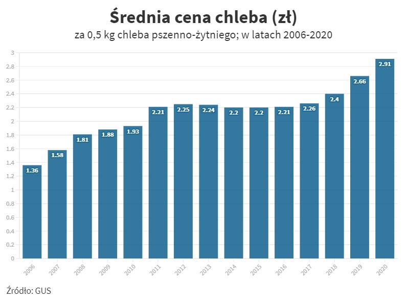 Średnia cena chleba w latach 2006-2020