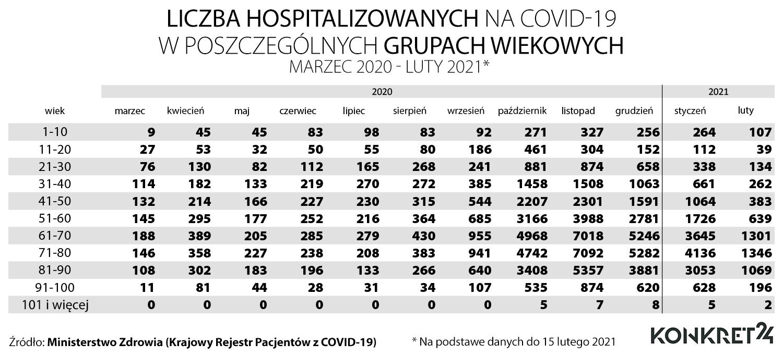 Liczba hospitalizowanych na COVID-19 w poszczególnych grupach wiekowych