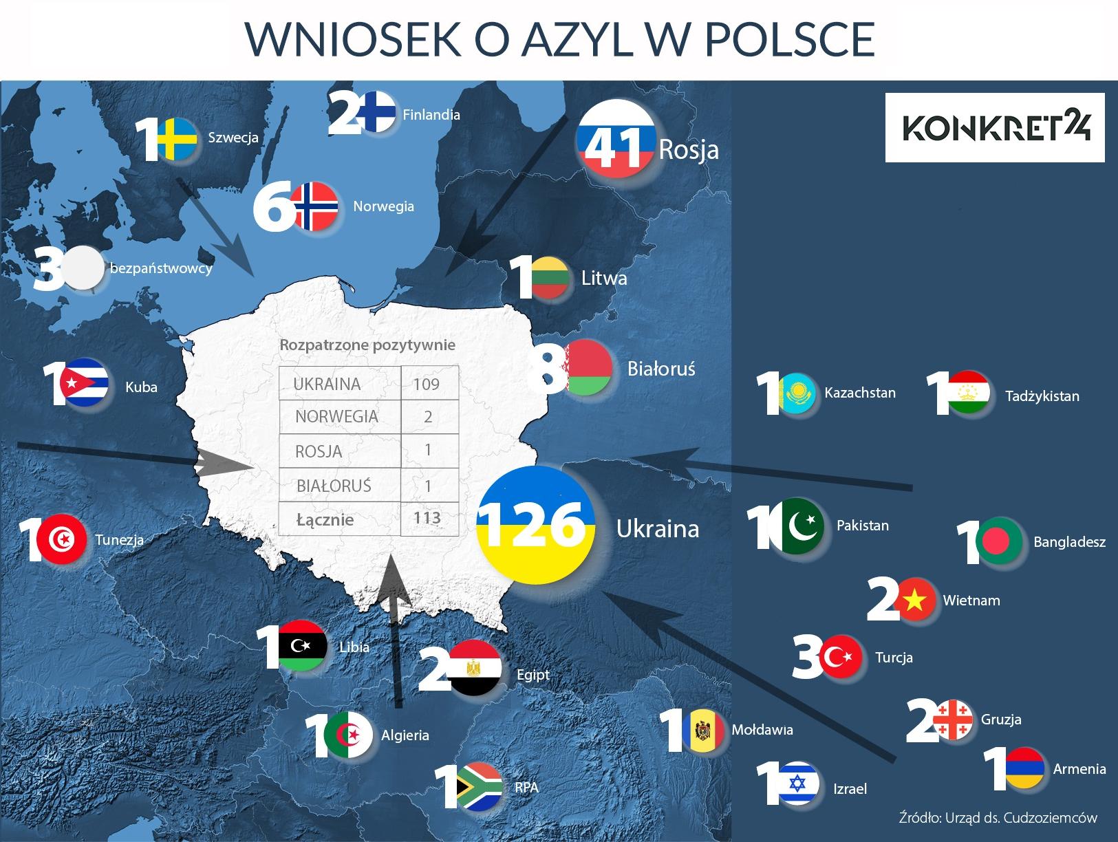 Kraje, z których w ostatnich pięciu latach złożono w Polsce wnioski o azyl