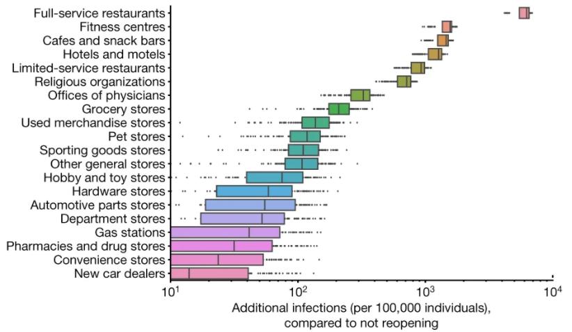 """Opublikowany w artykule """"Nature"""" wykres z symulacją liczby dodatkowych zakażeń (na 100 tys. ludzi) po otwarciu poszczególnych miejsc"""