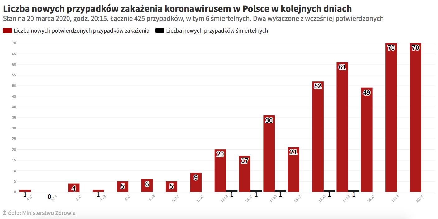 Liczba nowych przypadków zakażenia koronawirusem w Polsce w kolejnych dniach