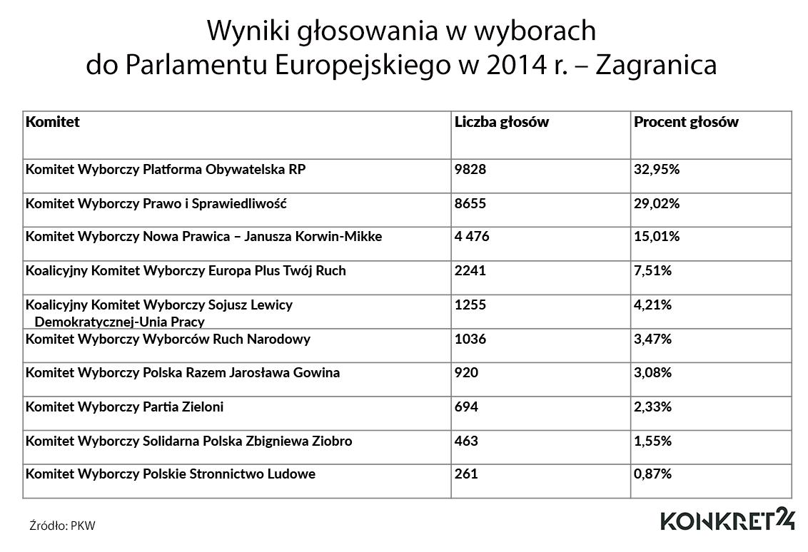 Wyniki głosowania w wyborach do Parlamentu Europejskiego w 2014 r. – Zagranica