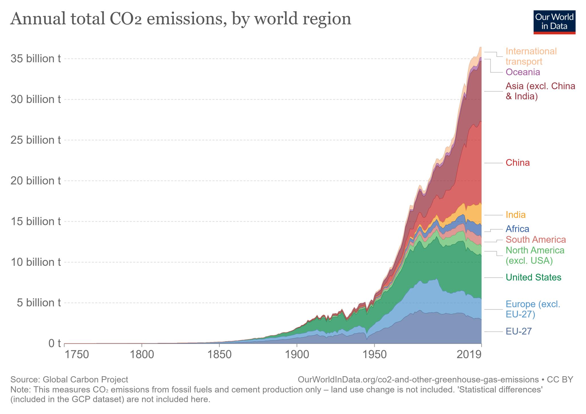 Całkowite roczne emisje CO2 według regionów świata