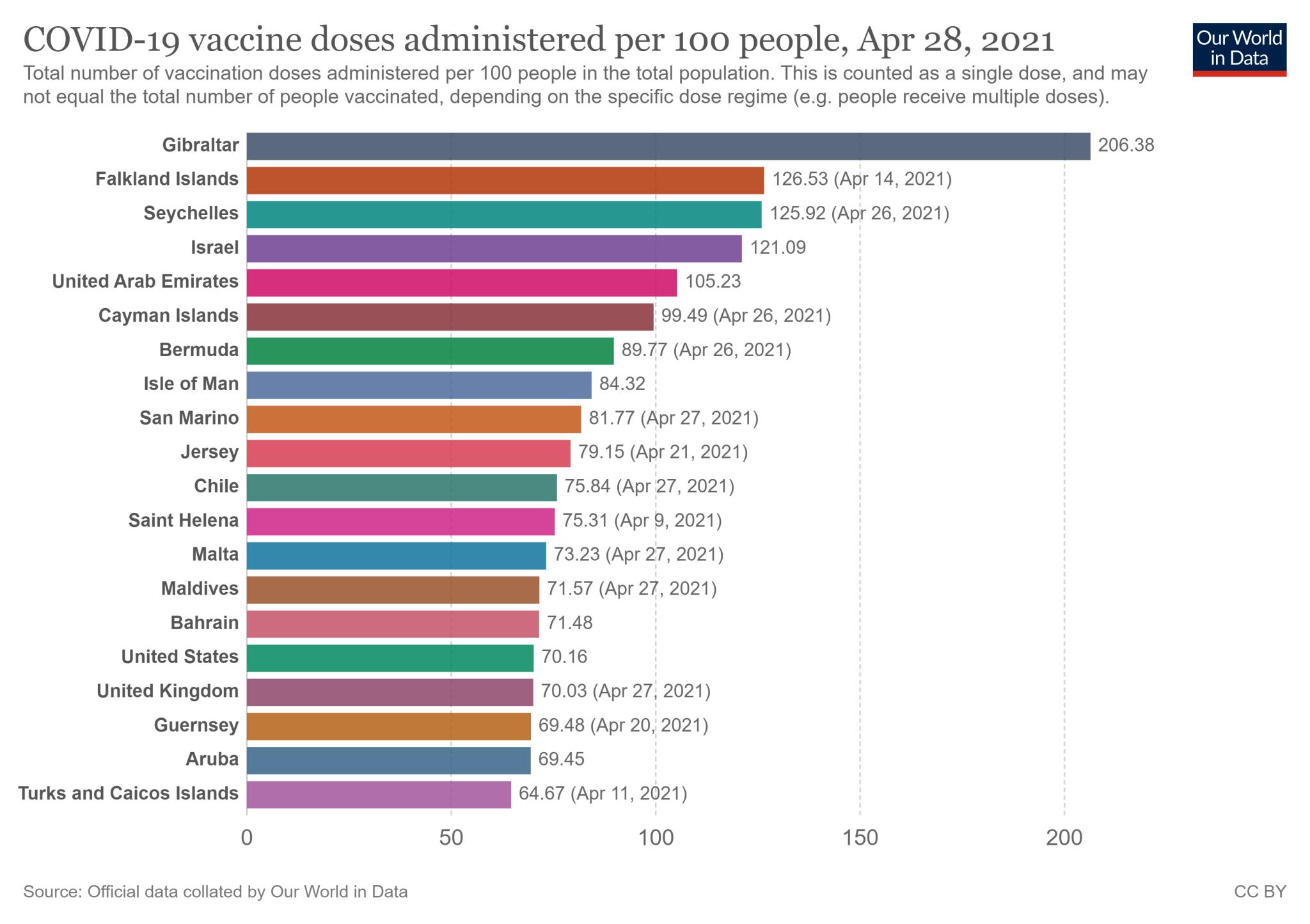 20 państw z najwyższym wskaźnikiem zaszczepienia - stan na 28 kwietnia 2021