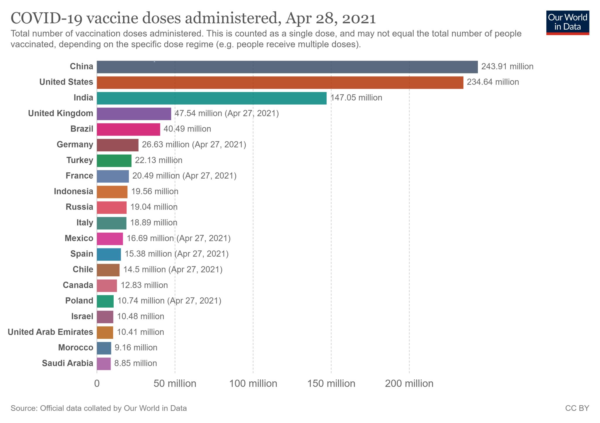 20 państw z najwyższą liczbą wykonanych szczepień przeciw COVID-19 na świecie (stan na 28 kwietnia 2021)