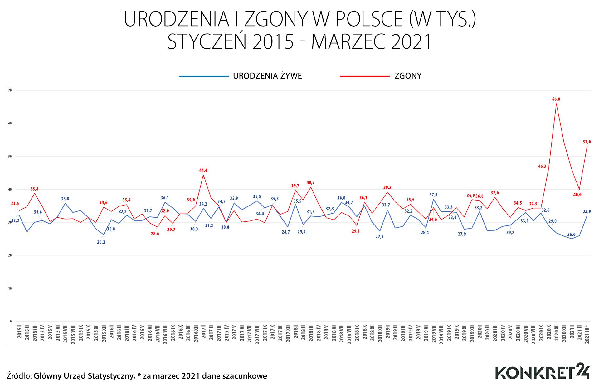 Urodzenia i zgony w Polsce (styczeń 2015 - marzec 2021)