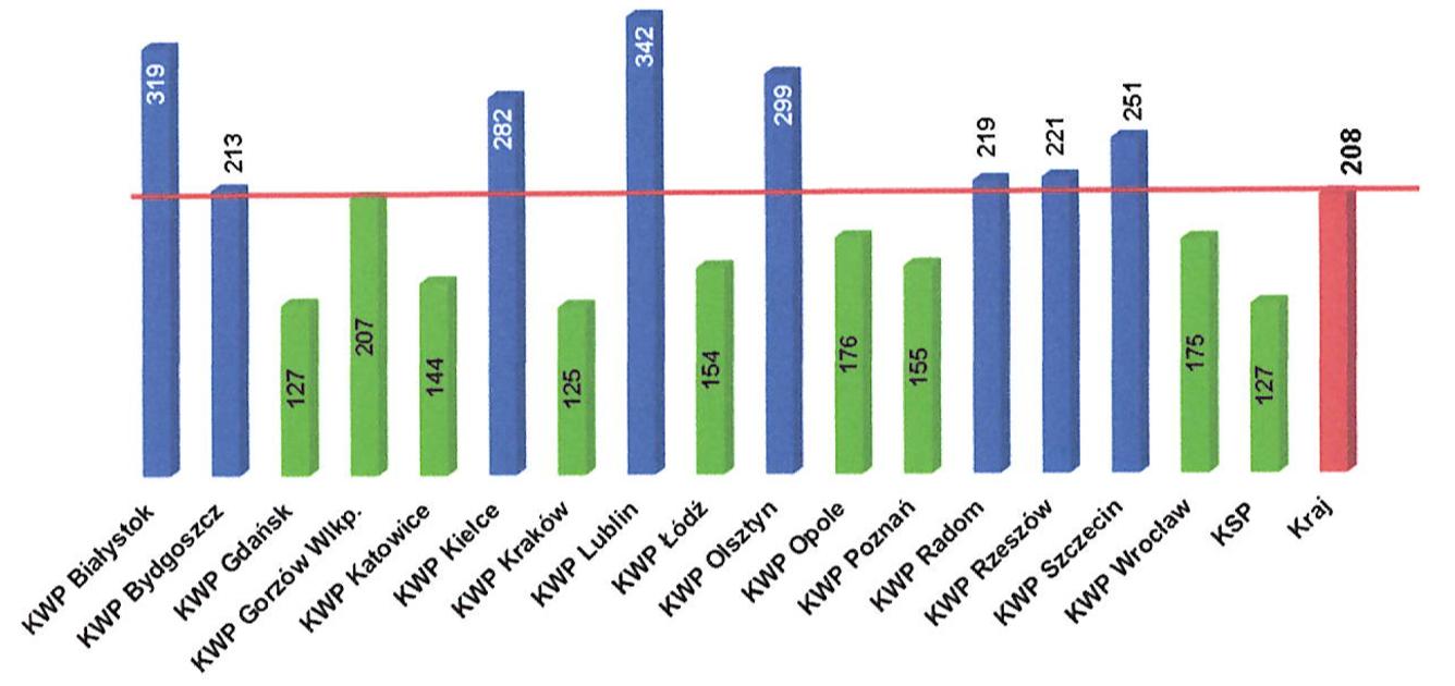 """Liczb formularzy """"Niebieska Karta - A"""" wypełnionych przez Policję w poszczególnych garnizonach w 2018 r., w przeliczeniu na 100 tys. mieszkańców"""
