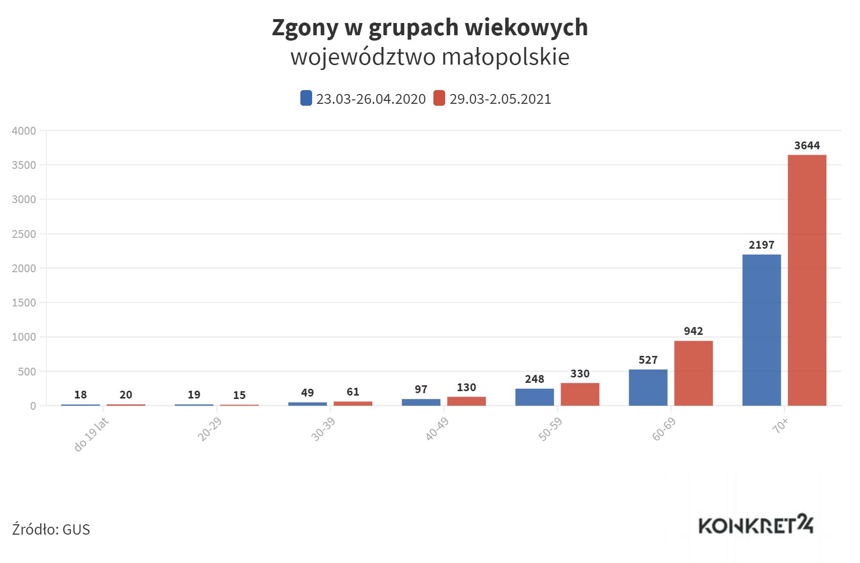 Zgony w grupach wiekowych (małopolskie)