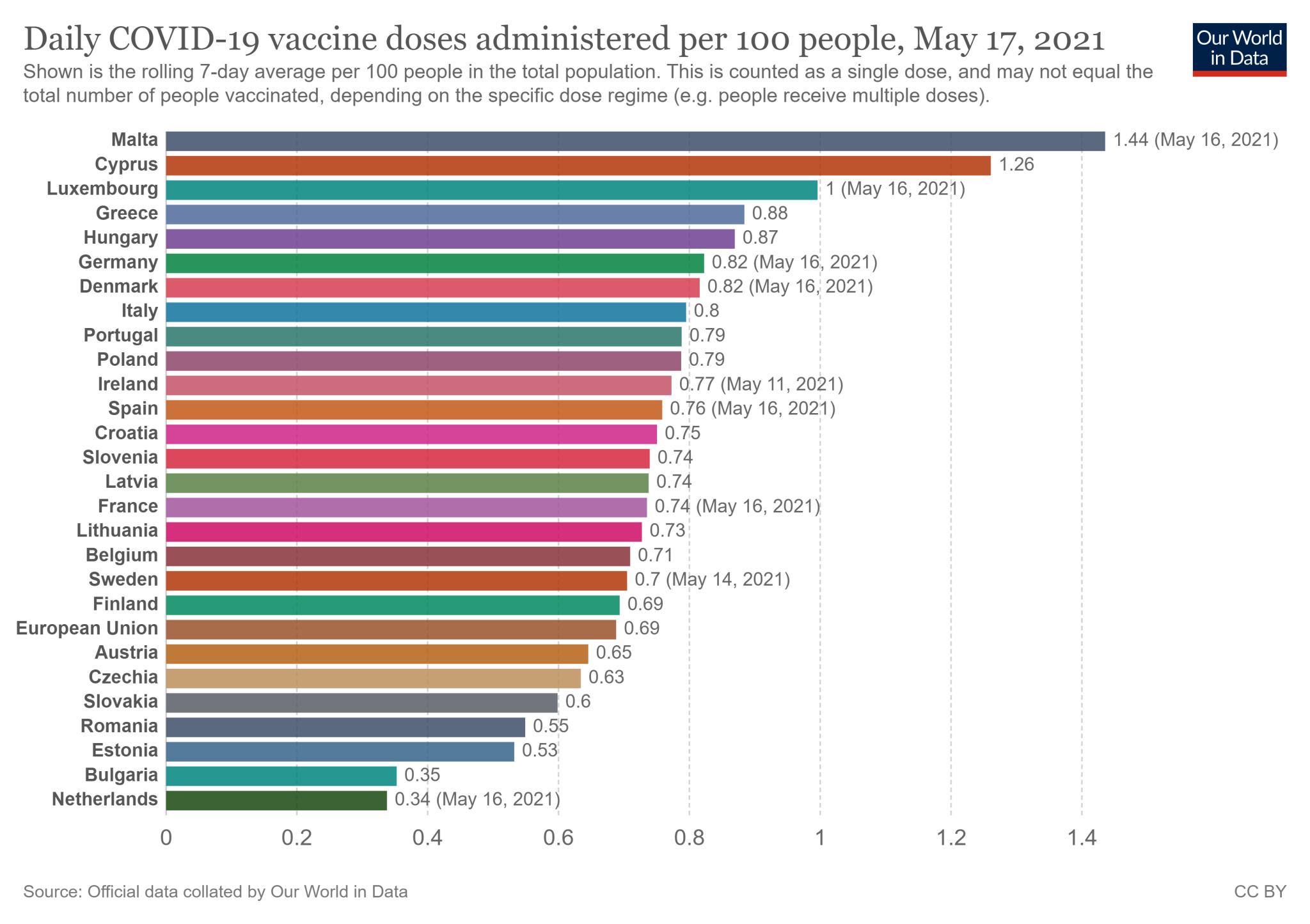 Tygodniowa średnia krocząca wskaźnika zaszczepienia w 27 państwach Unii Europejskiej - stan na 17 maja 2021