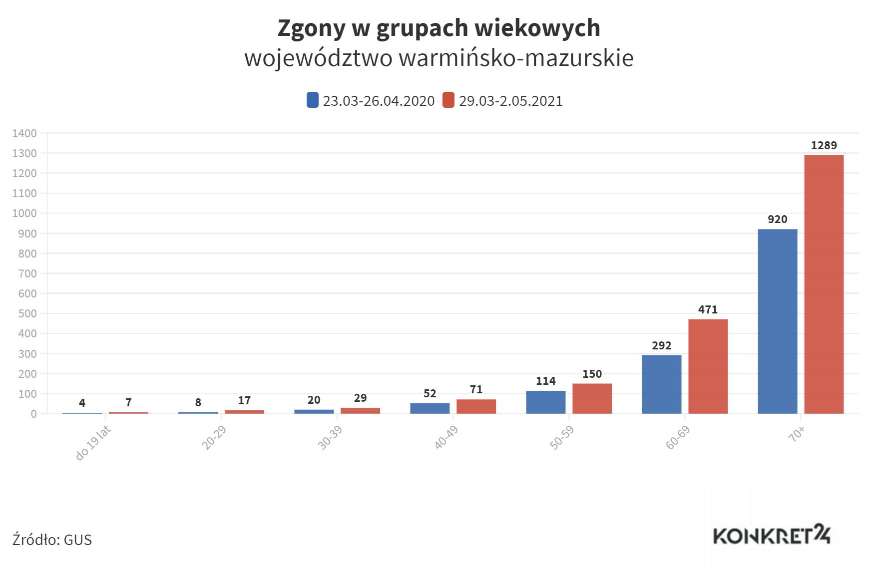 Zgony w grupach wiekowych (warmińsko-mazurskie)