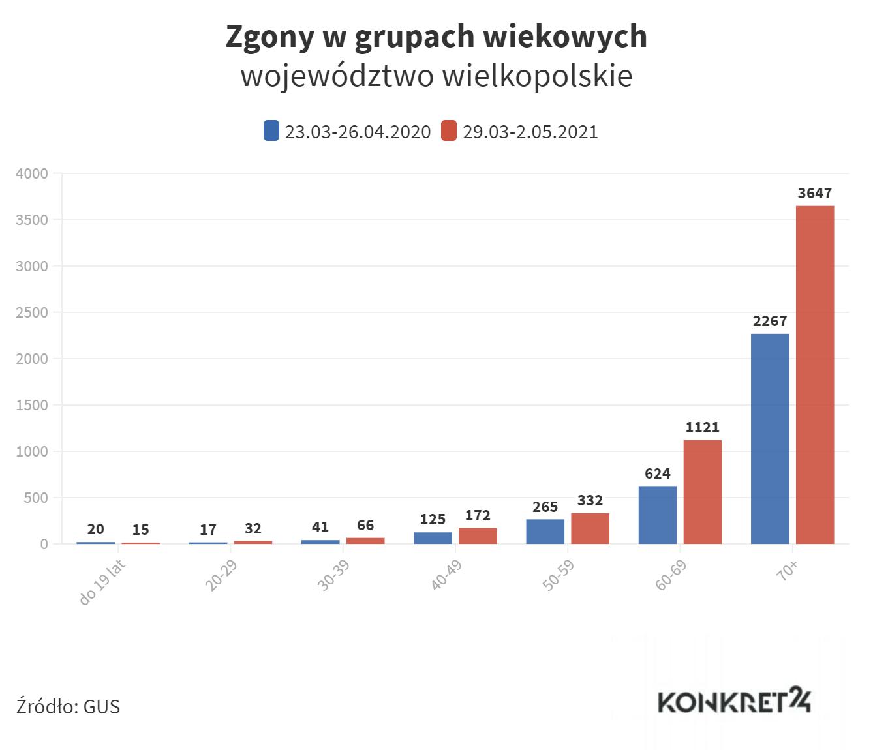Zgony w grupach wiekowych (wielkopolskie)