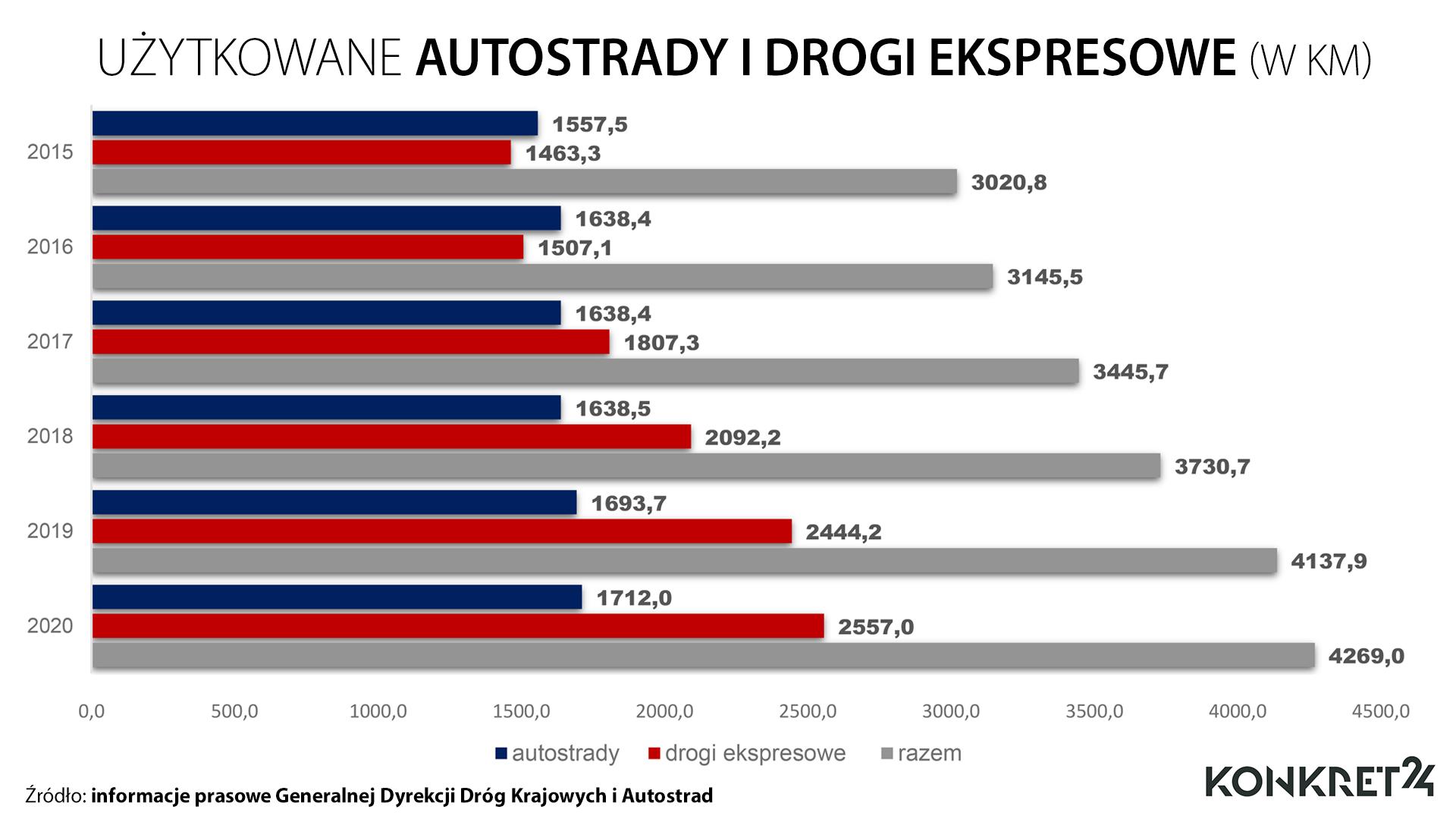 Lata 2015-2020: użytkowane autostrady i drogi ekspresowe (w km)