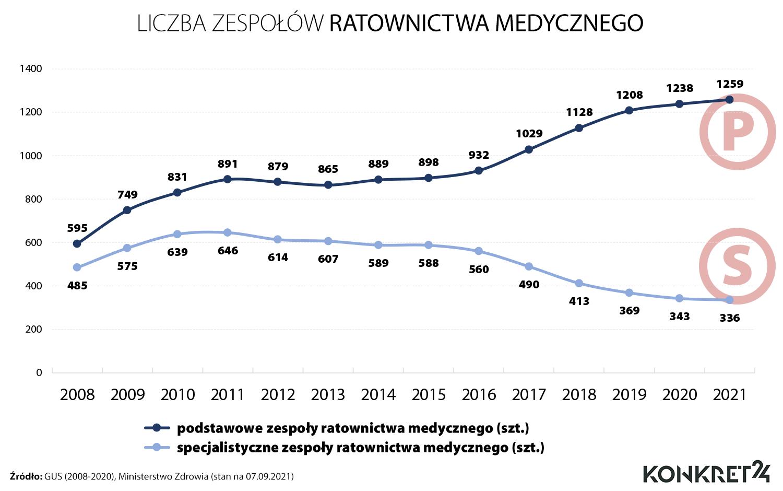 Liczba zespołów ratownictwa medycznego w Polsce