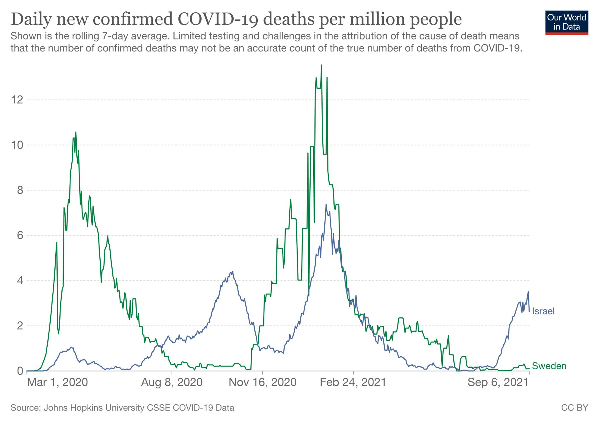 Zgony na COVID-19 w Szwecji i Izraelu (średnia siedmiodniowa w przeliczeniu na milion mieszkańców; marzec 2020 - wrzesień 2021)