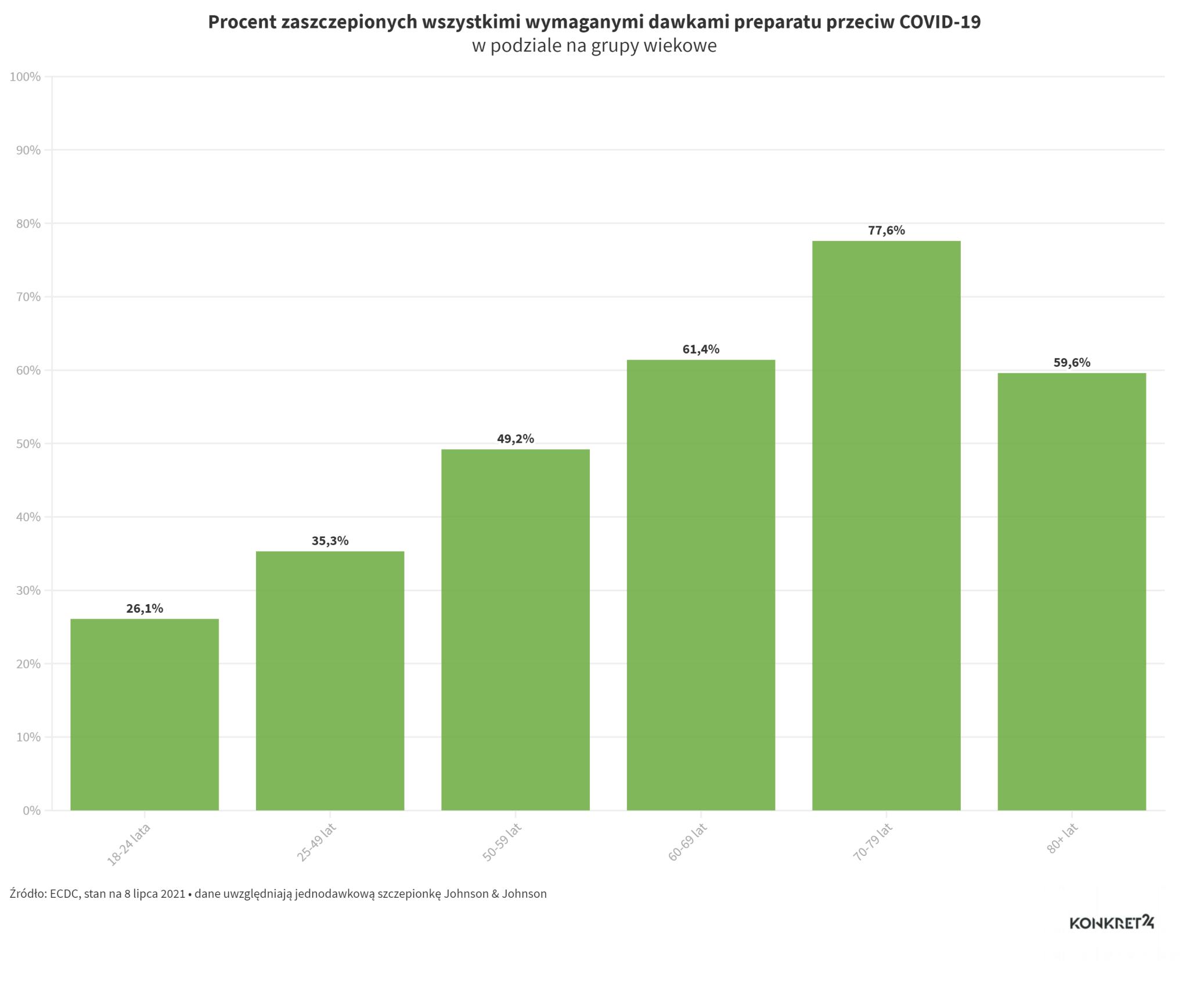Procent zaszczepionych wszystkimi wymaganymi dawkami preparatu przeciw COVID-19 w poszczególnych grupach wiekowych w Polsce, stan na 8 lipca 2021 roku