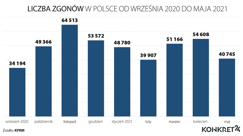 Liczba zgonów w Polsce od września 2020 do maja 2021