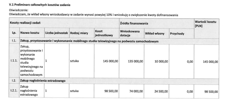 Planowane wydatki Stowarzyszenia Marsz Niepodległości z dotacji Funduszu Patriotycznego