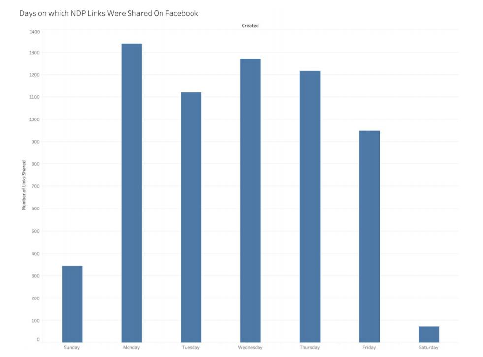 Wykres częstotliwości zamieszczania wpisów na profilu NDP w kolejnych dniach tygodnia