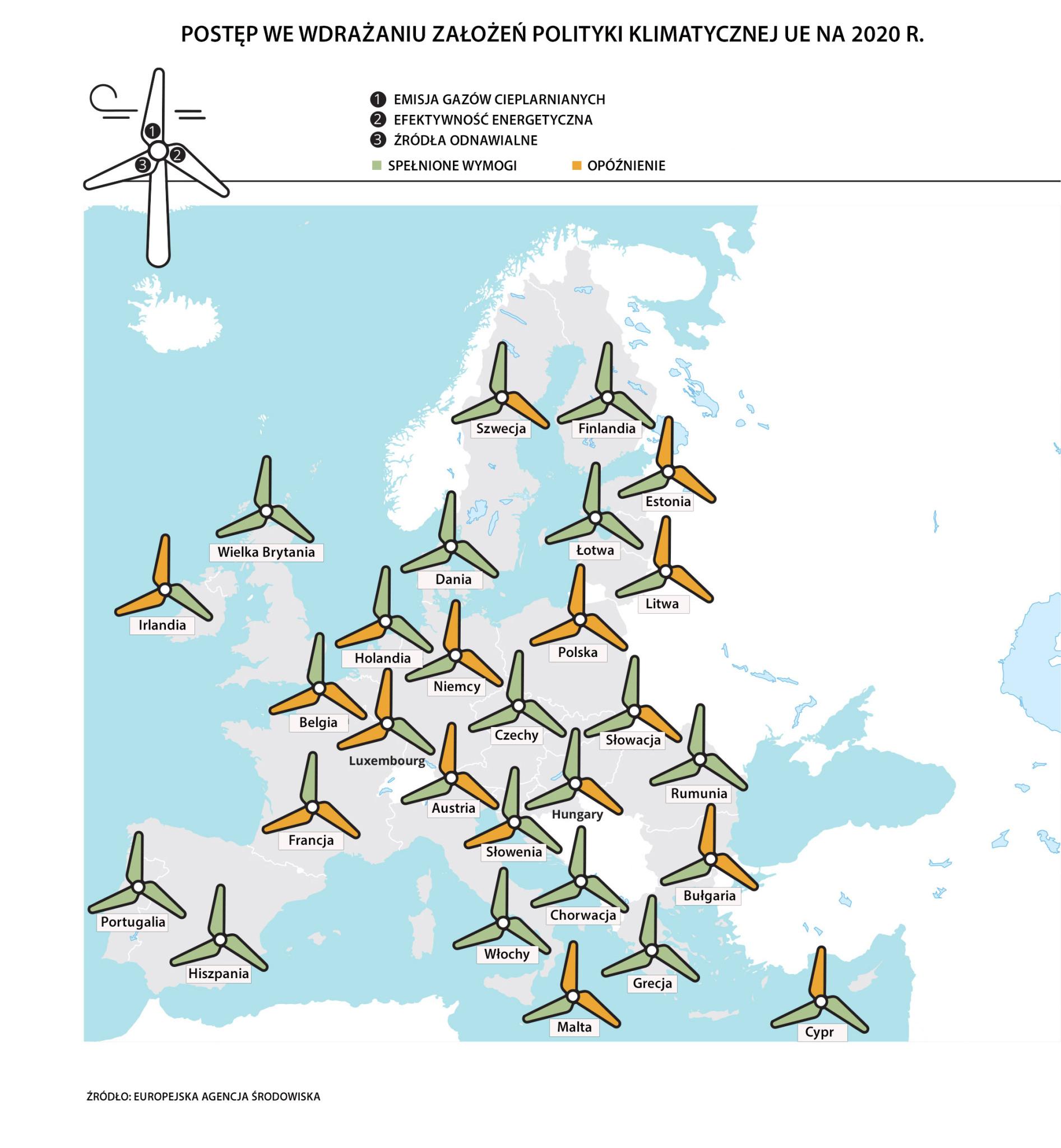 realizacja celów pakietu klimatycznego UE w 2020 r.