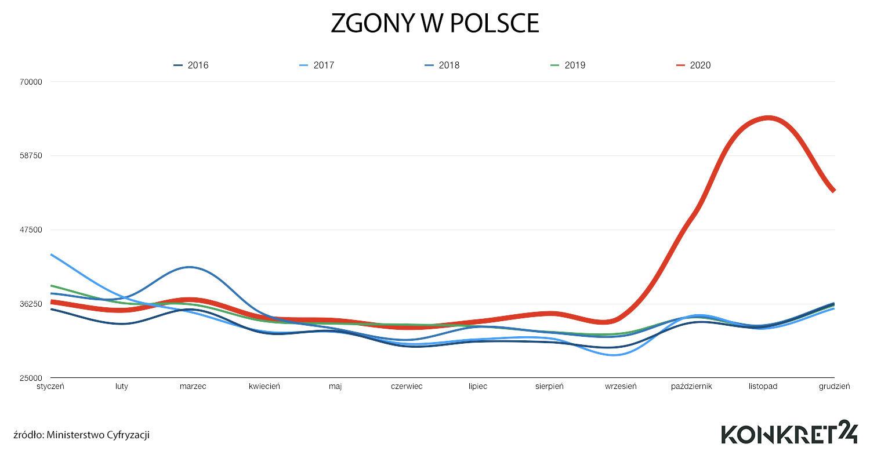 Zgony w Polsce w latach 2016-2020