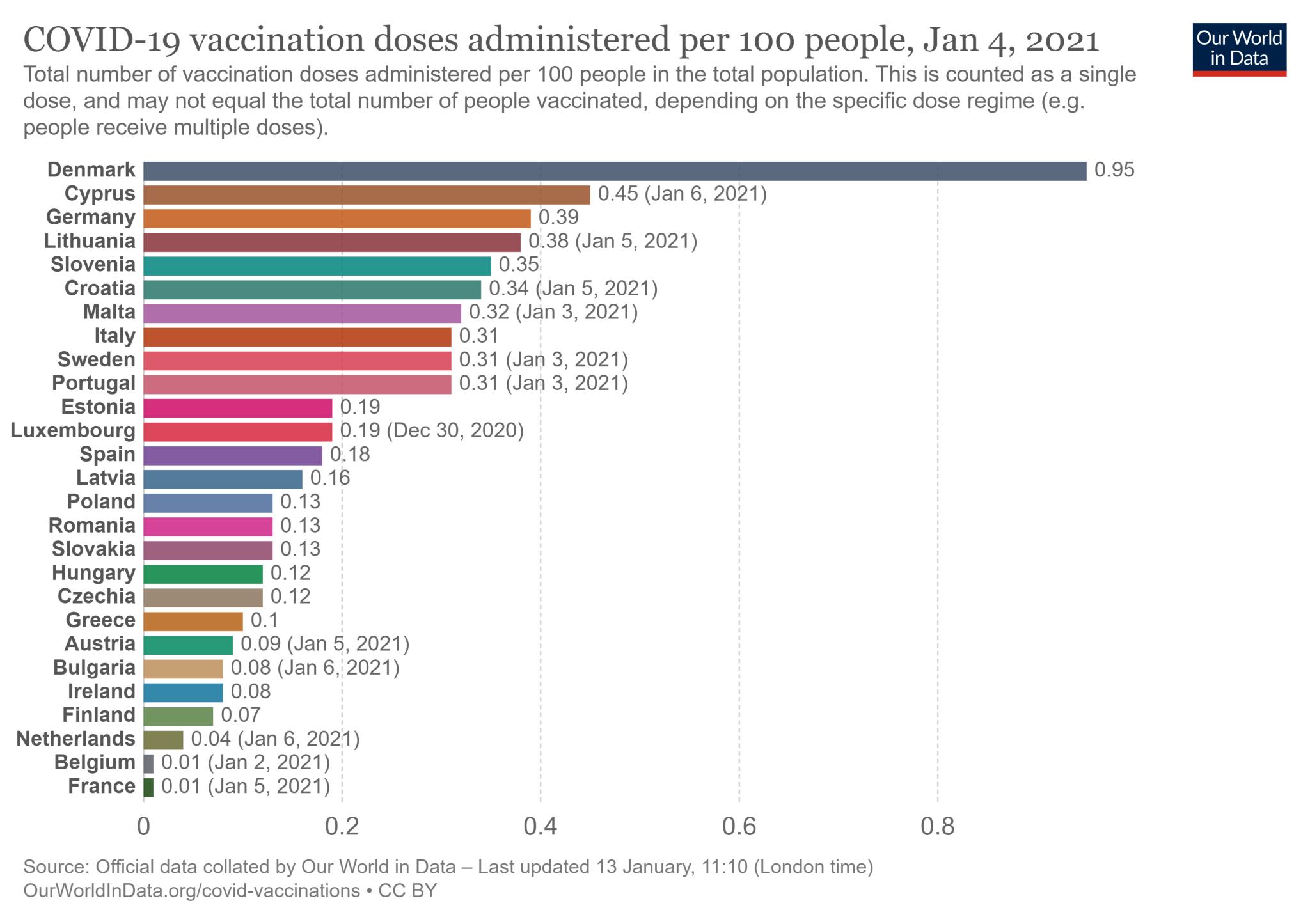 Wskaźnik szczepień na 100 mieszkańców w 27 państwach Unii Europejskiej - stan na 4 stycznia 2021