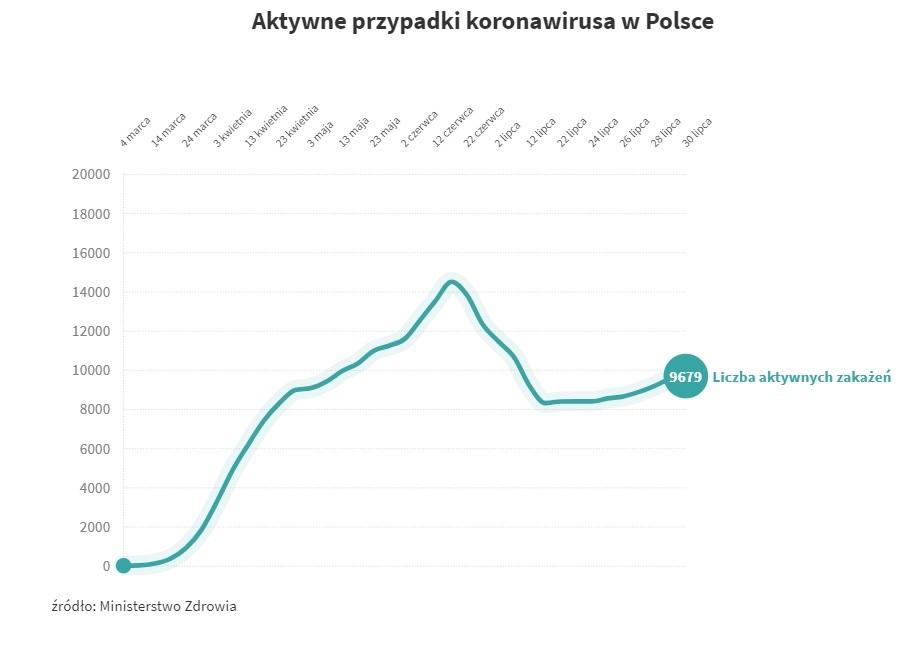 Aktywne przypadki koronawirusa w Polsce (stan na 30 lipca 2020)