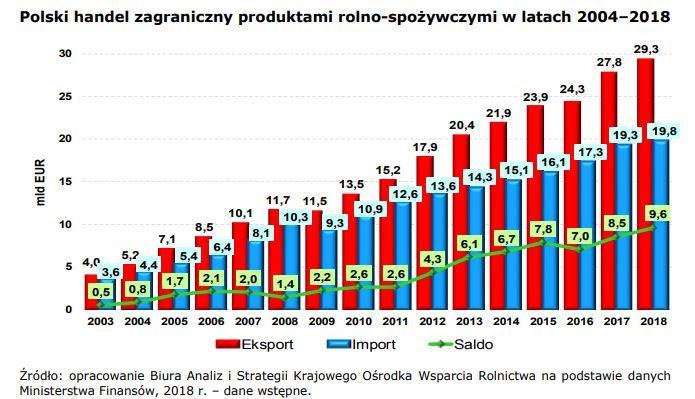 Polski eksport i import produktów rolno-spożywczych (źódło; KOWR)