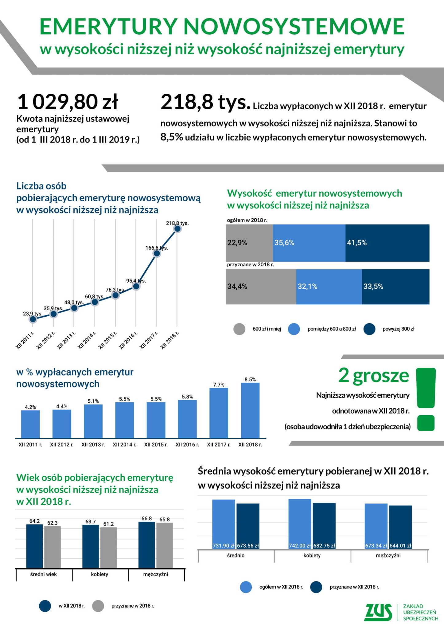 Emerytury nowosystemowe niższe niż wysokość najniższej emerytury