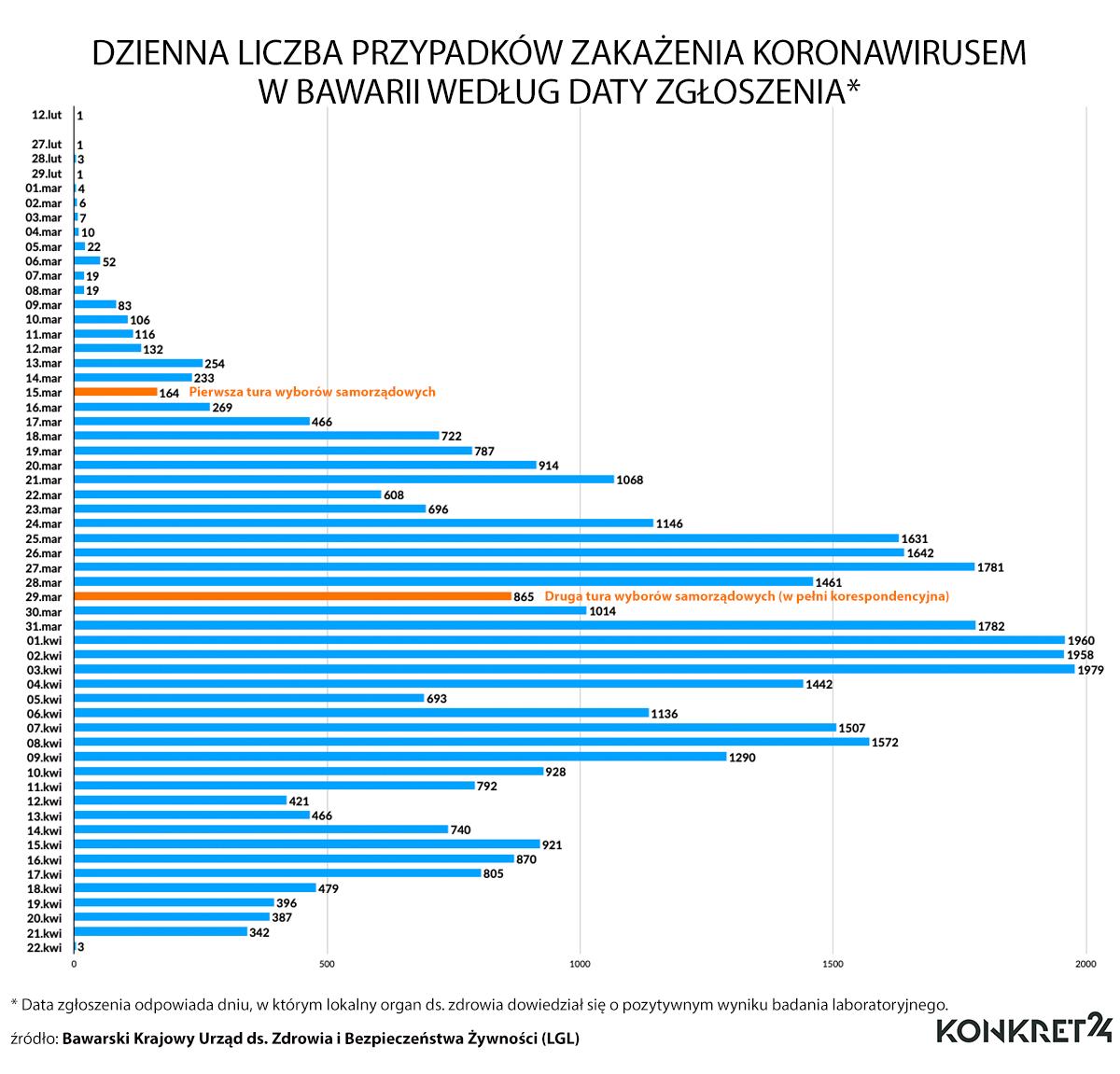 Dzienna liczba przypadków zakażenia koronawirusem w Bawarii według daty zgłoszenia (stan na 22 kwietnia 2020)
