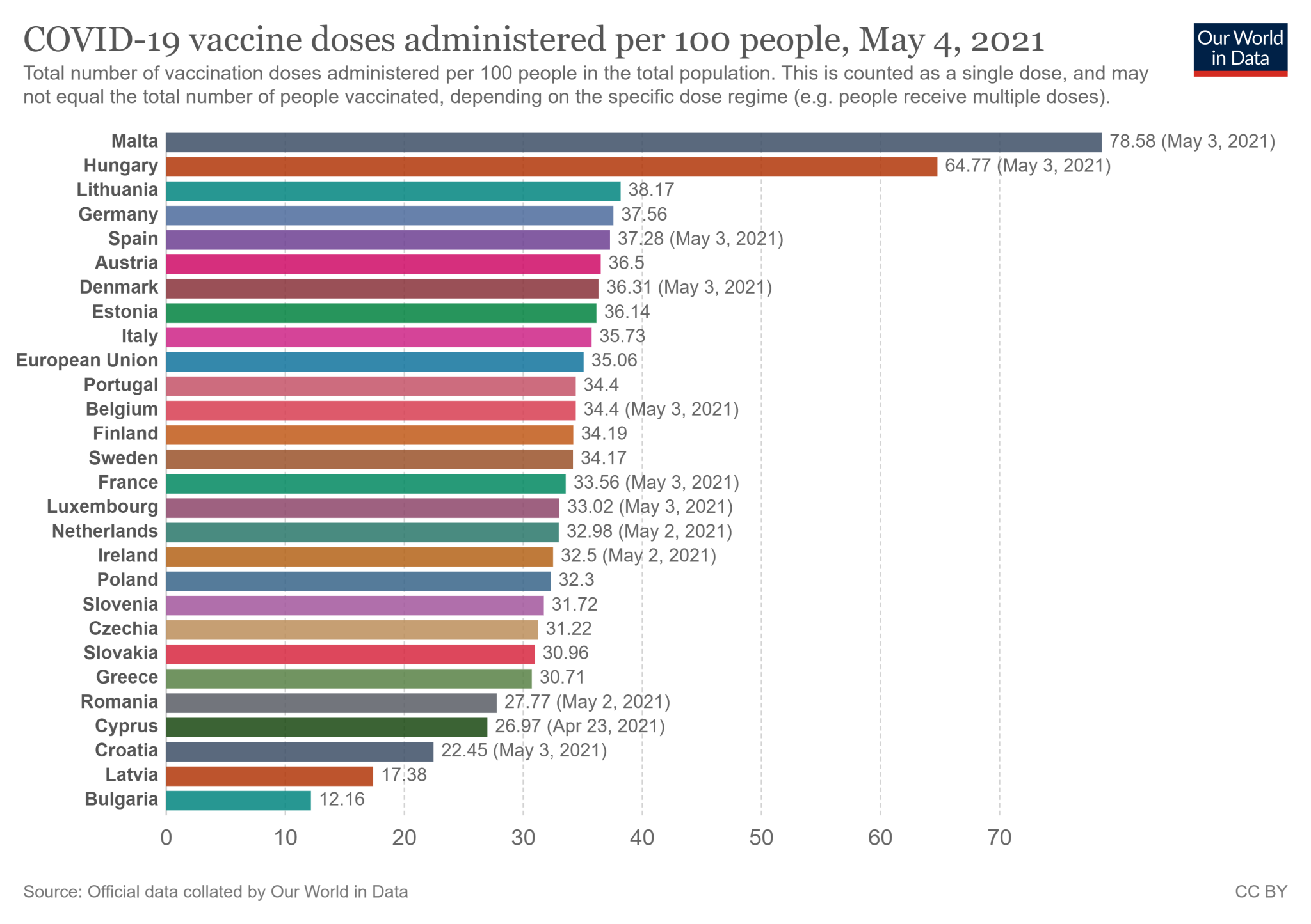 Wskaźnik zaszczepienia w 27 państwach Unii Europejskiej - stan na 4 maja 2021