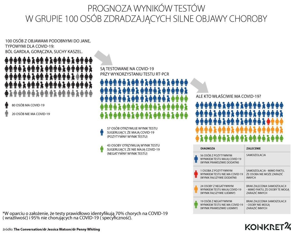 Prognoza wyników testów w grupie 100 osób zdradzających silne objawy choroby