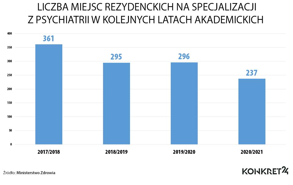 Liczba miejsc rezydenckich na psychiatrii w kolejnych latach akademickich