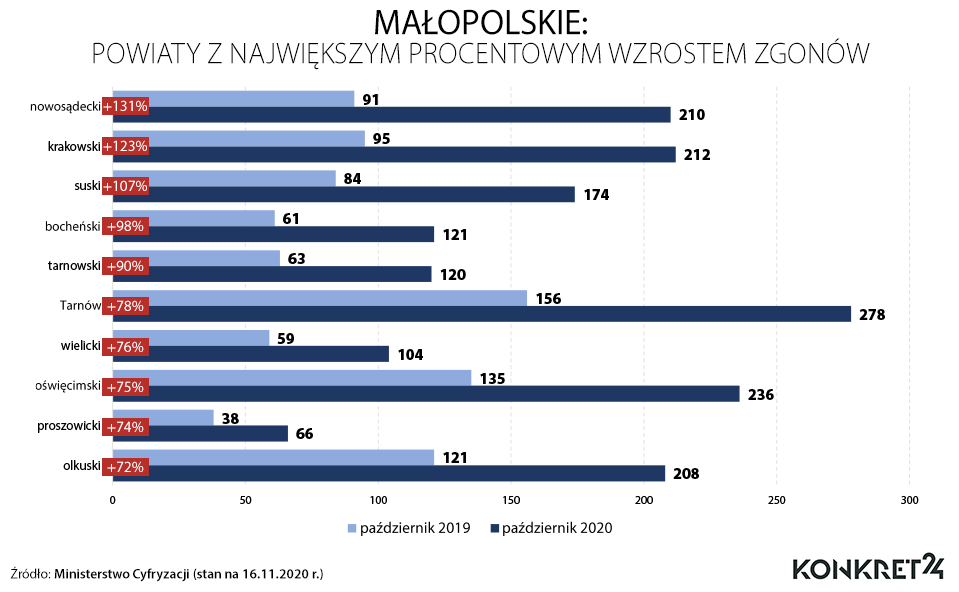 Małopolskie: powiaty z największym procentowym wzrostem zgonów