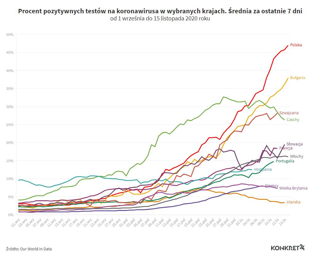 Procent pozytywnych testów na koronawirusa w wybranych krajach. Średnia za ostatnie 7 dni (od 1 września do 15 listopada 2020)
